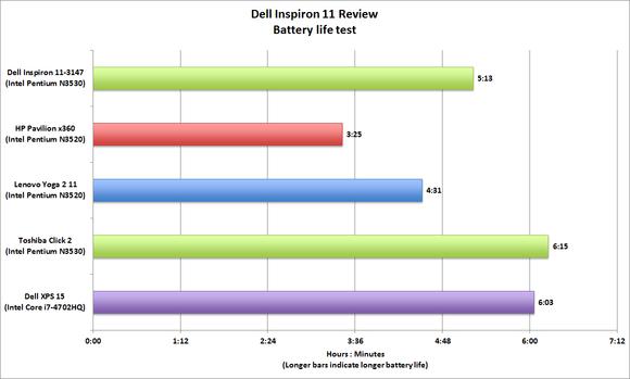 Dell Inspiron 11 3000