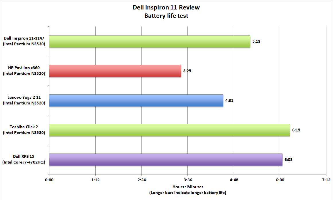 What brand is better for a laptop? Dell or Apple?