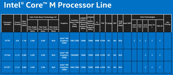 intel core m speeds and feeds