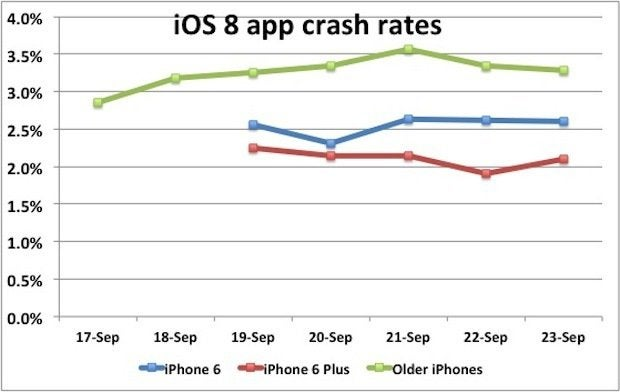 iOS 8 crash rates