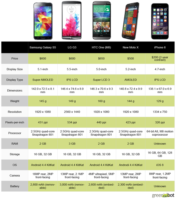 iPhone vs Android chart