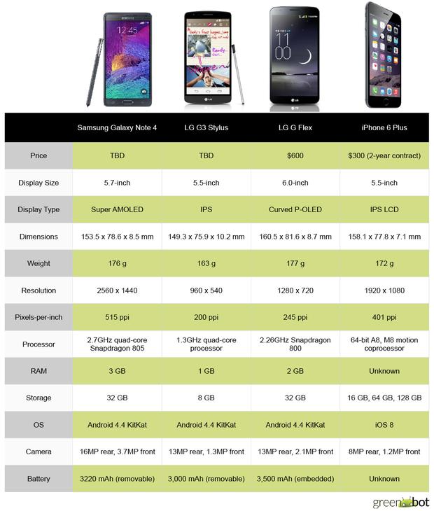 Spec showdown: Apple iPhone 6 Plus vs  Android Phablets