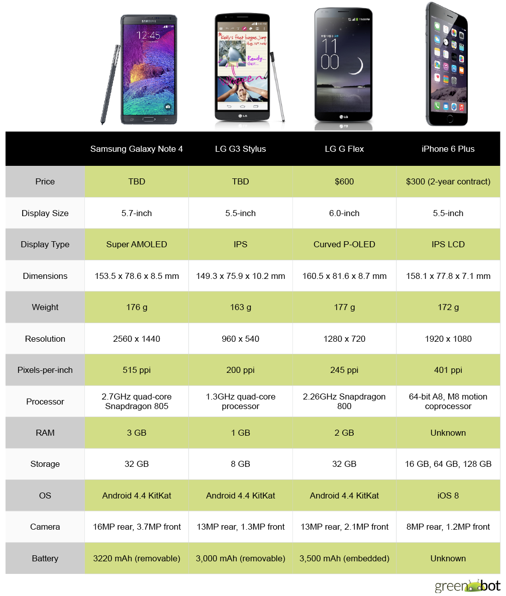 spec showdown apple iphone 6 plus vs android phablets greenbot