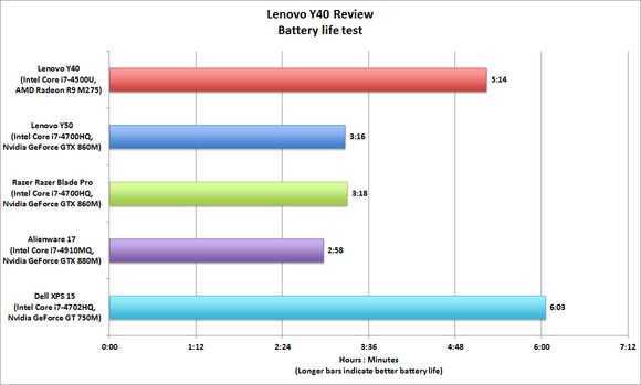 Lenovo Y40 Gaming Laptop