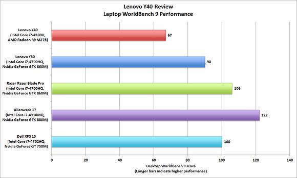 Lenovo Y40 Gaming Laptop