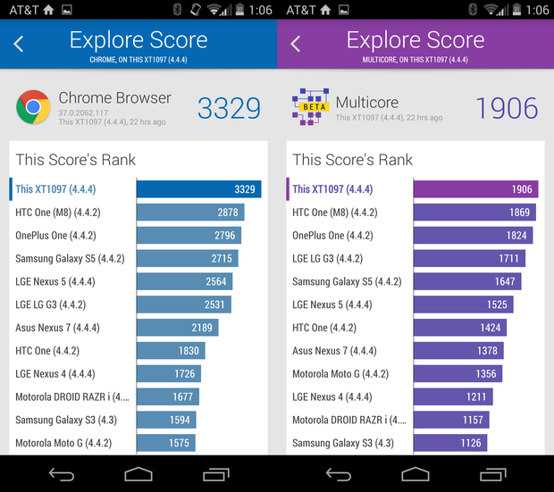 Moto X benchmarks