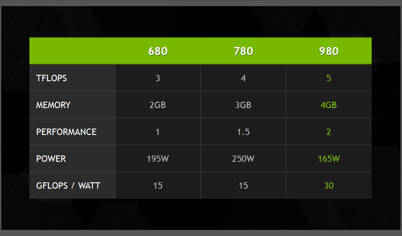 gtx 980 vs 780 power consumption