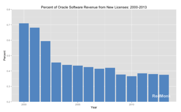 Oracle revenue