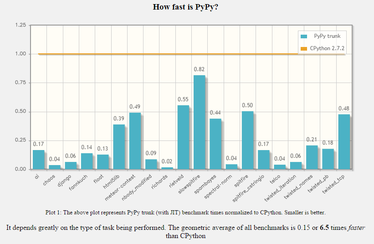 pypy speed