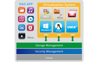 QNAP Virtualization Station: Thoroughly & completely epically