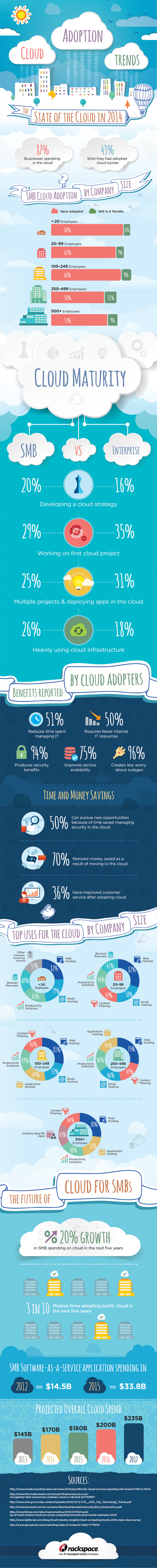 rac cloud.adoption infographic rnd03
