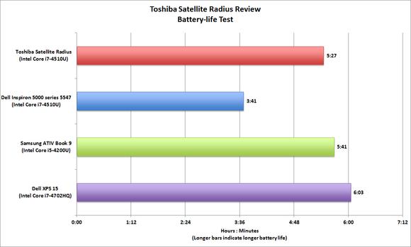 Toshiba Satellite Radius