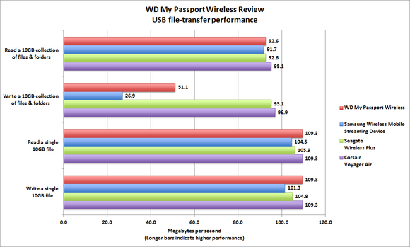wd passport wireless bench