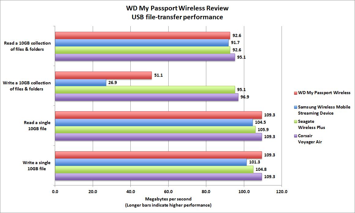 The $180 WD My Passport Wireless is lightweight but short on
