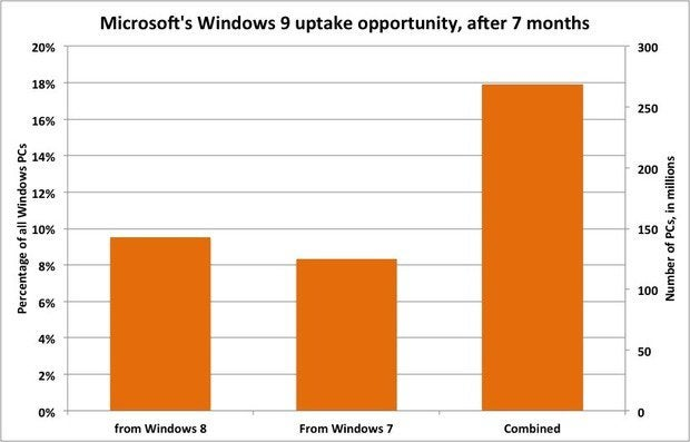 Windows 9 uptake opportunity