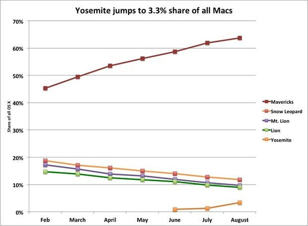Yosemite beta adoption rate