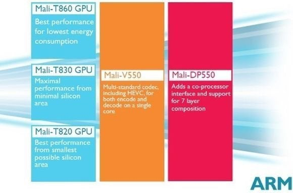 New ARM Mali graphics processors bring 4K video to phones and tablets