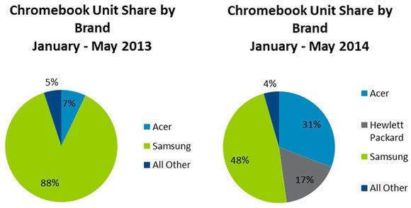 chromebook npd chart