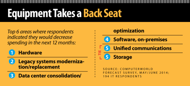 Computerworld Forecast 2015: Equipment Takes a Back Seat [chart]