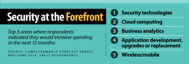Computerworld Forecast 2015: Security in the Forefront [chart]