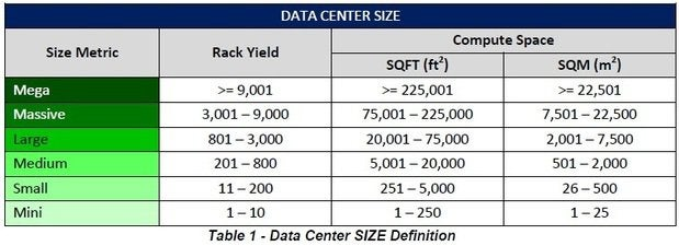 Afcom's data center size chart