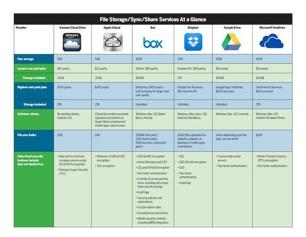 cloud storage services chart