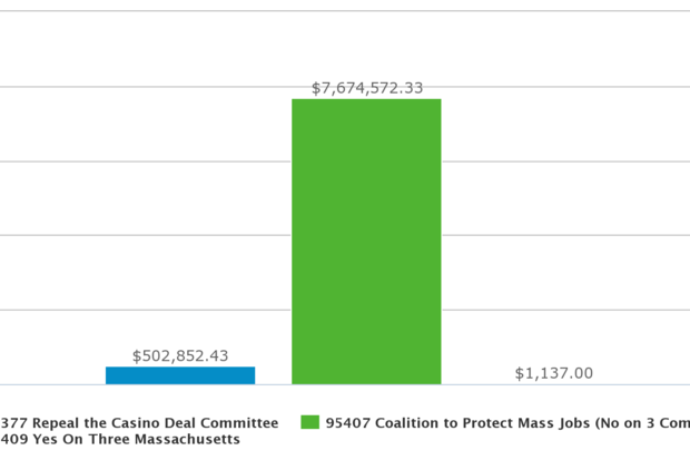 Chart from Massachusetts Office of Campaign & Political Finance
