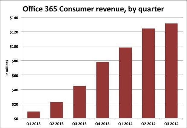 Office 365 consumer revenue