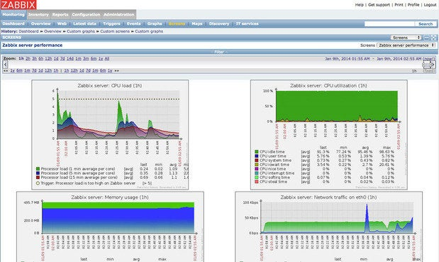 Zabbix monitors servers and networks with an extensive array of tools ...