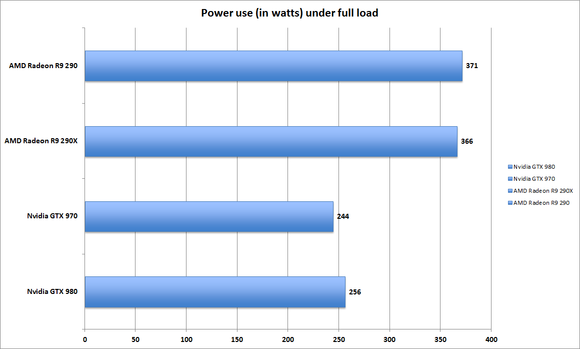 power use full load