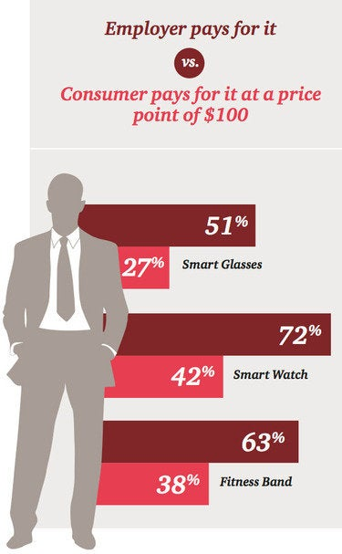 pwc wearables report 4
