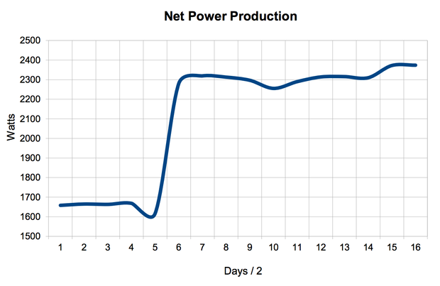 E-Cat Net power production