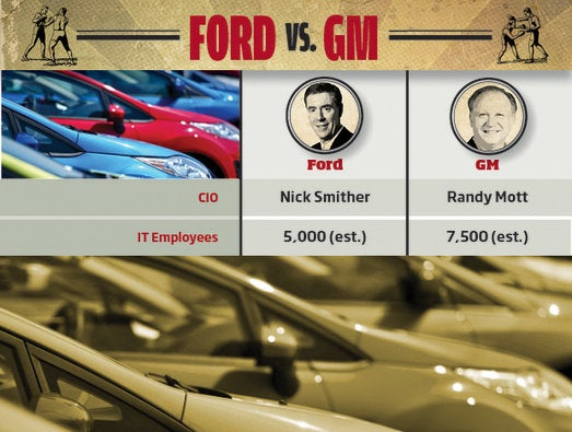Ford vs. GM: IT Bragging Rights
