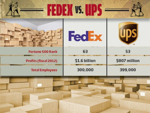 FedEx vs. UPS: The Business Challenges