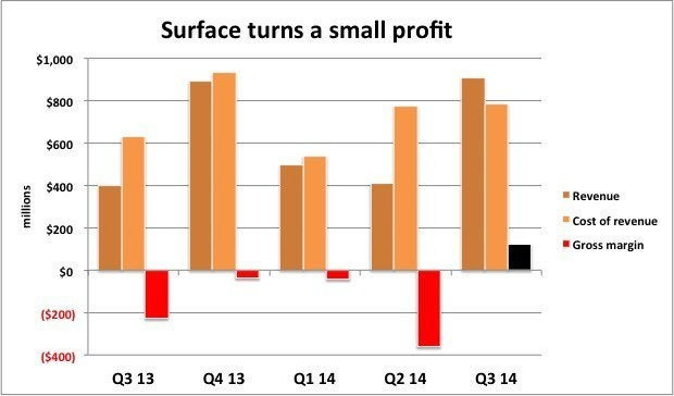 Surface turns a small profit