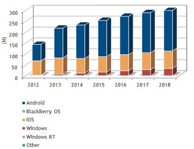 Tablet growth chart