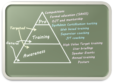 building cyber workforce chalkboard