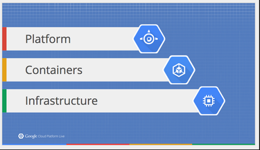containers with platform and infrastructure