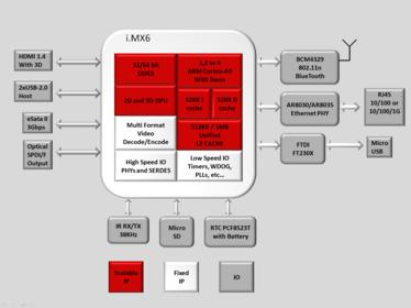 cubox i block diagram