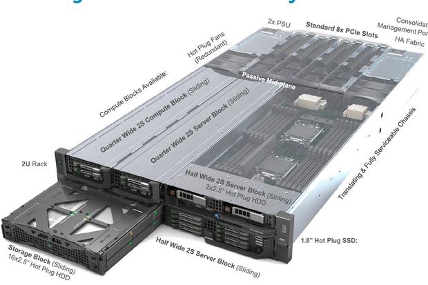 dell poweredge fx2 server