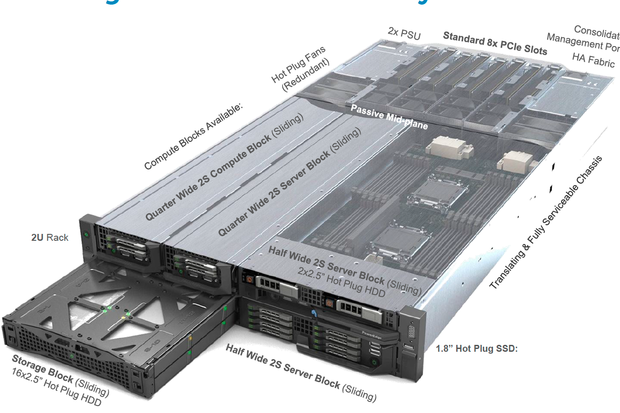 Dell looks to wow clients with a new type of converged system
