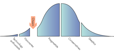 figure 1 crossing the chasm