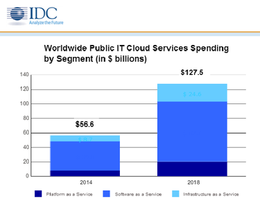 idc 2 cloud spending
