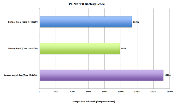 lenovo yoga 3 pcmark8 battery