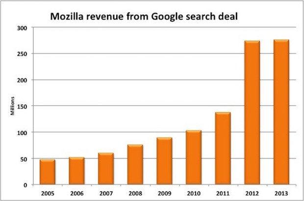 Mozilla revenue from Google search deal