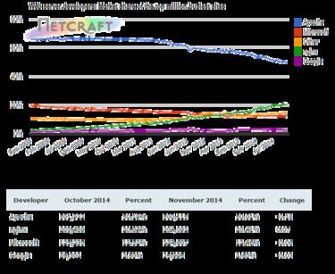netcraft nov 2014 stats