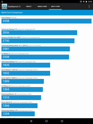 nexus9 benchmarkrankings