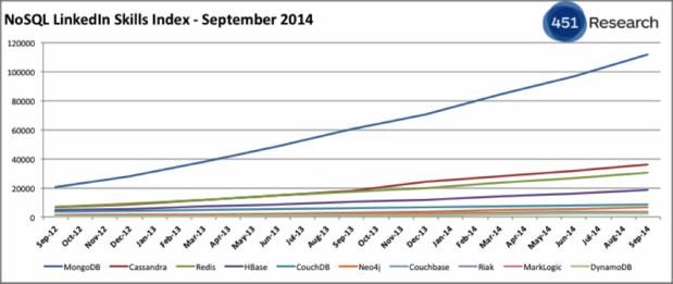MongoDB, Cassandra, and HBase -- the three NoSQL databases