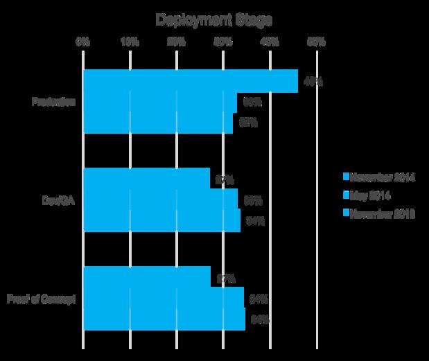 OpenStack deployments