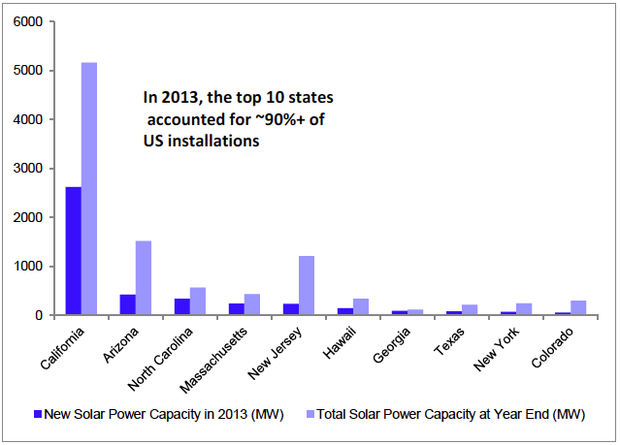 Top 10 states for solar power